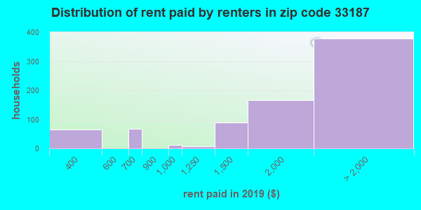 33187 rent paid by renters