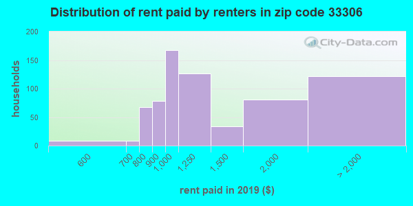 33306 rent paid by renters