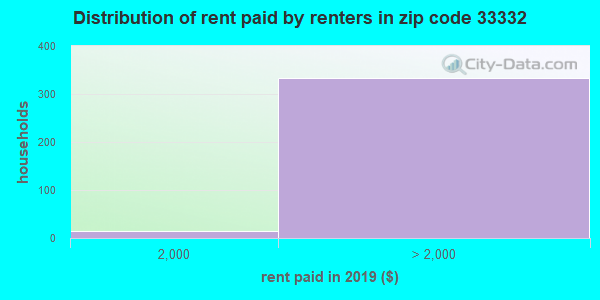 33332 rent paid by renters