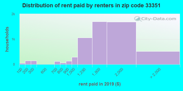 33351 rent paid by renters