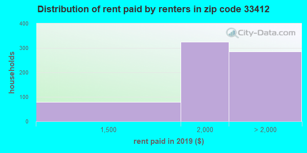 33412 rent paid by renters