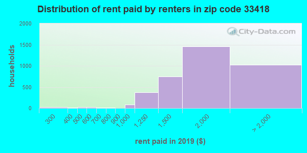 33418 rent paid by renters