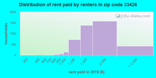 33426 rent paid by renters
