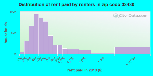 33430 rent paid by renters