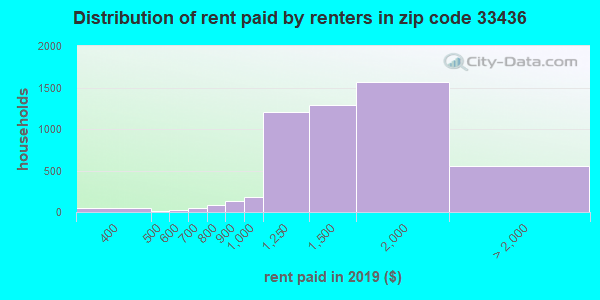 33436 rent paid by renters