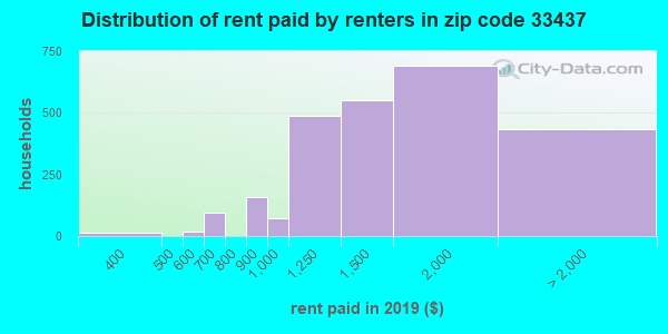 33437 rent paid by renters