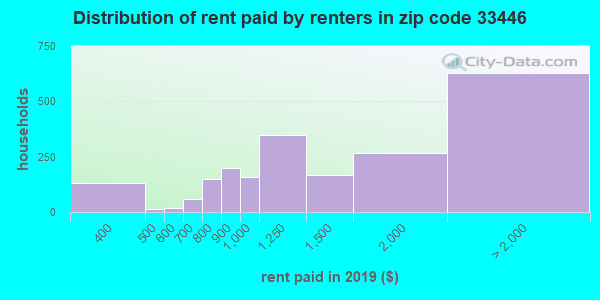 33446 rent paid by renters