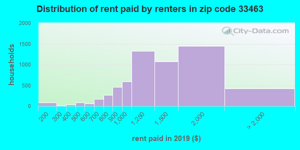 33463 rent paid by renters