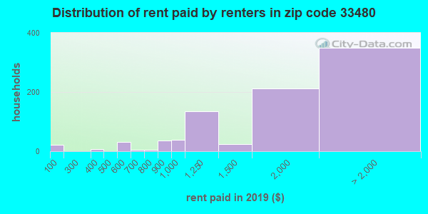 33480 rent paid by renters