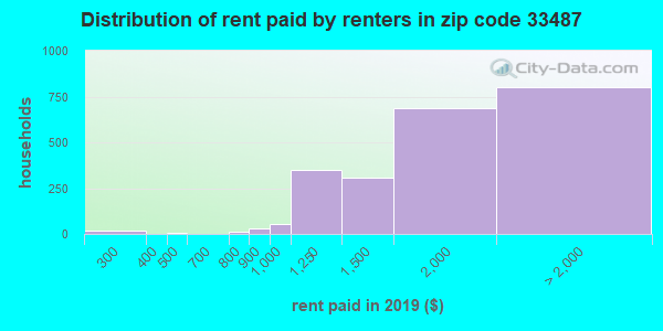 33487 rent paid by renters