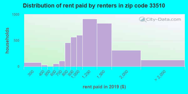 33510 rent paid by renters
