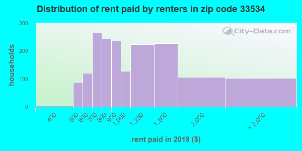 33534 rent paid by renters