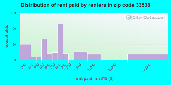 33538 rent paid by renters