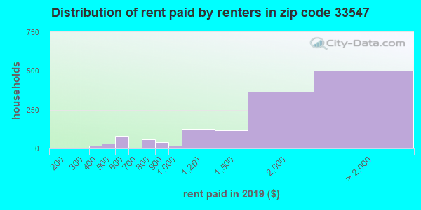 33547 rent paid by renters