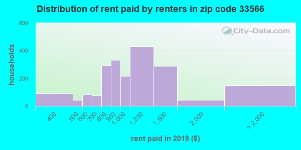 33566 rent paid by renters