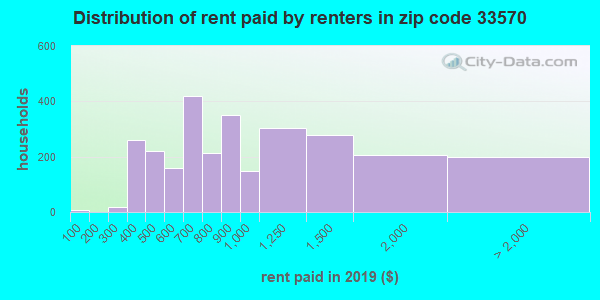 33570 rent paid by renters