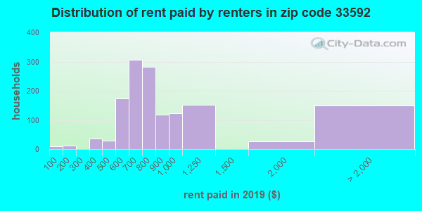 33592 rent paid by renters