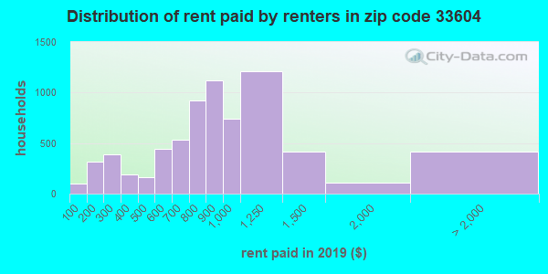 Rent paid by renters in 2016 in zip code 33604