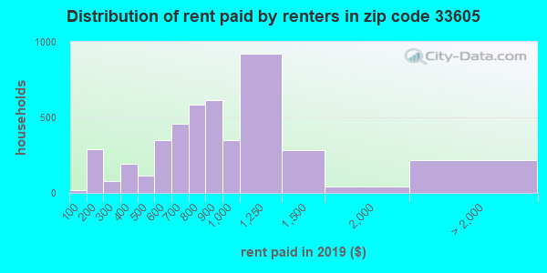 33605 rent paid by renters