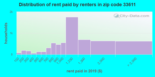33611 rent paid by renters