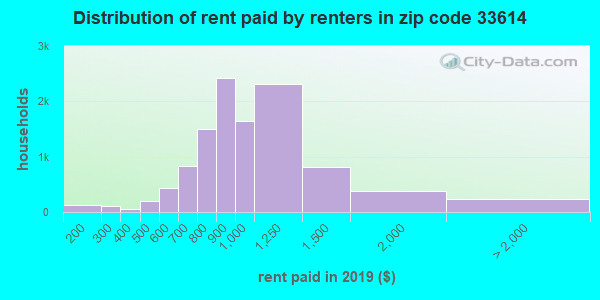 33614 rent paid by renters