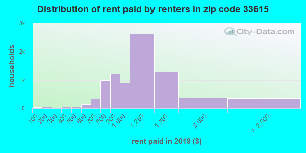 33615 rent paid by renters