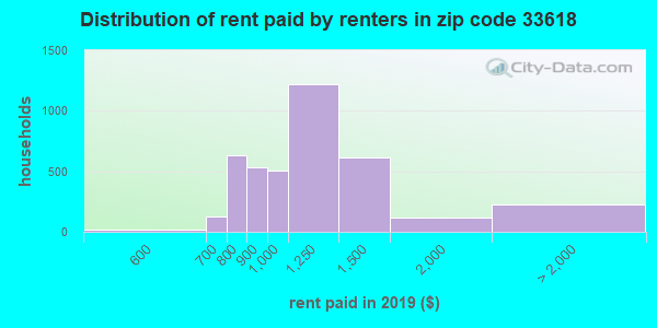33618 rent paid by renters