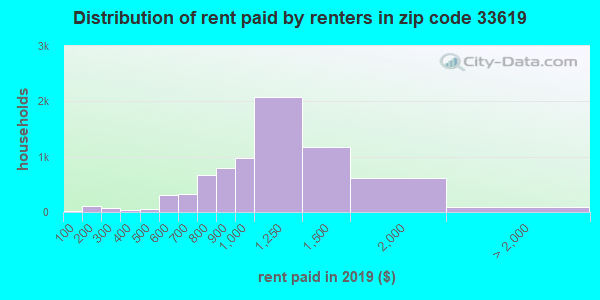 33619 rent paid by renters