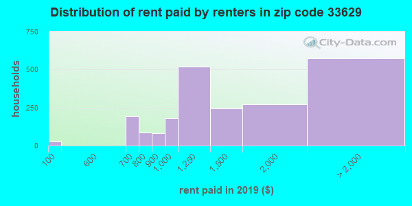 33629 rent paid by renters