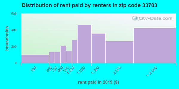 33703 rent paid by renters