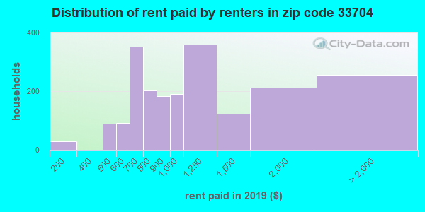 33704 rent paid by renters