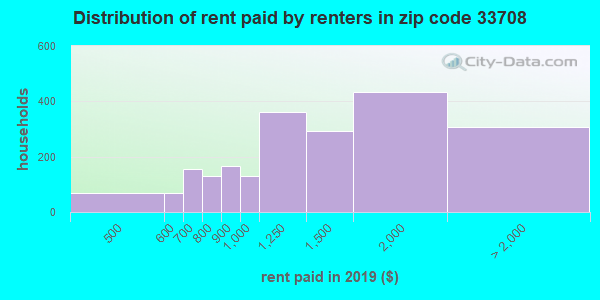 33708 rent paid by renters