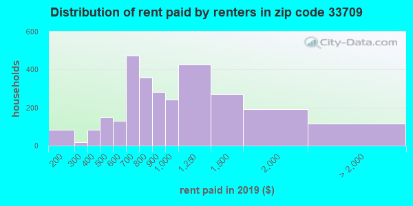33709 rent paid by renters