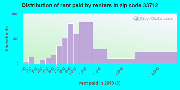 33712 rent paid by renters