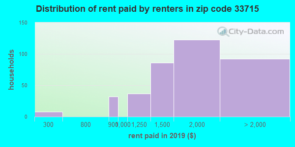 33715 rent paid by renters