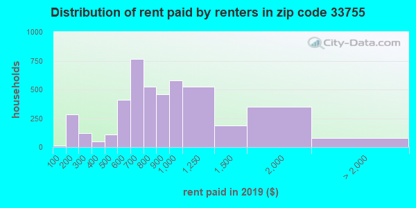 33755 rent paid by renters
