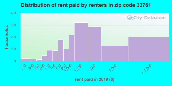 33761 rent paid by renters