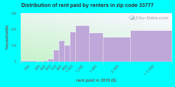 33777 rent paid by renters