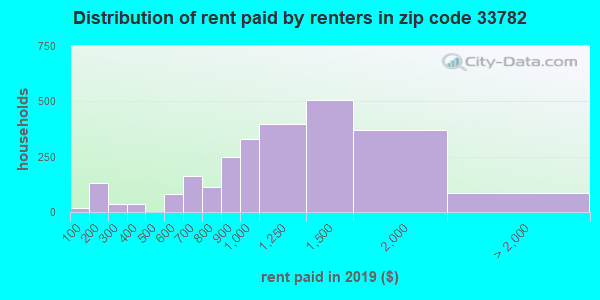 33782 rent paid by renters