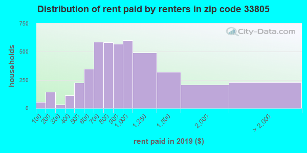 33805 rent paid by renters