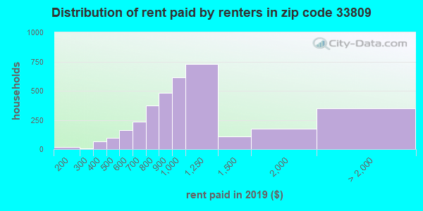 33809 rent paid by renters