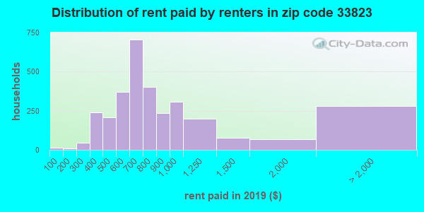 33823 rent paid by renters