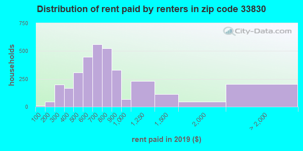 33830 rent paid by renters