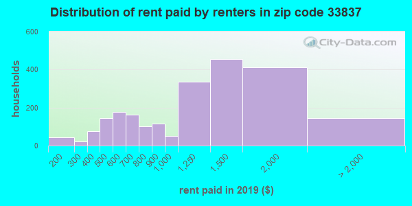 33837 rent paid by renters
