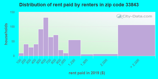 33843 rent paid by renters