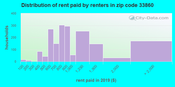 33860 rent paid by renters