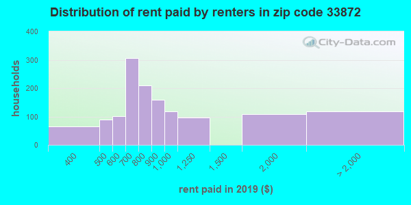 33872 rent paid by renters