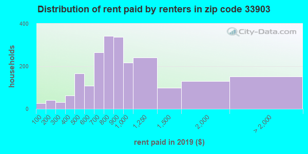 33903 rent paid by renters