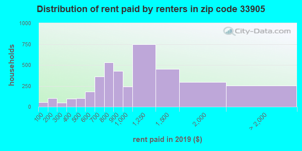 33905 rent paid by renters