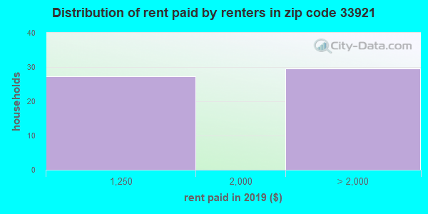 33921 rent paid by renters